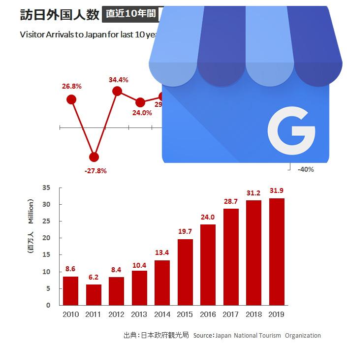 Googleマイビジネスとインバウンド